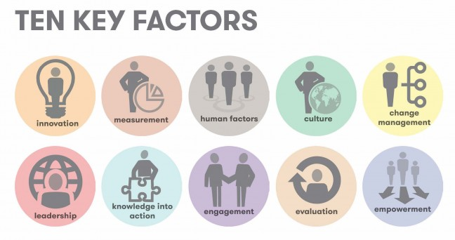 Ten Key Factors, Healthcare Improvement Scotland, Quality Improvement Hub, Spread and Sustainability, Quality Improvement, Cultural Change, Opencity Inc.,