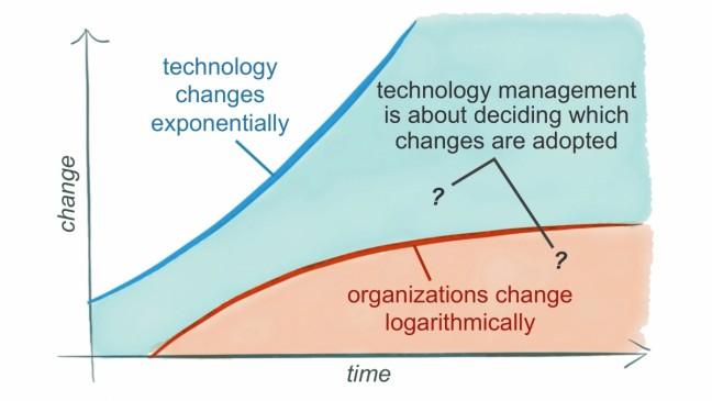 Hacking Marketing, Scott Brinker, Agile Practices, Hacking Health, Opencity Inc.,