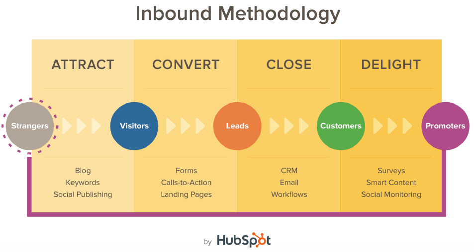 Conversion, landing pages, inbound methodology, Futurpreneur, HubSpot Academy,