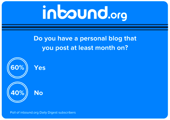 Inbound.org, Daily Digest, Where to blog, personal blog,