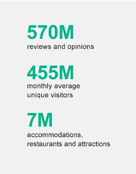 Listening, TripAdvisor, review statistics