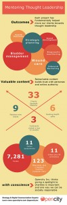 Opencity Inc., mentoring thought leadership, year-1, infographic